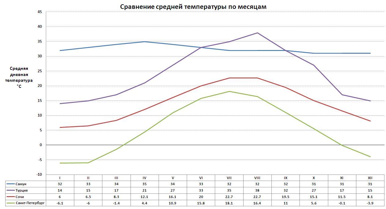 Средняя температура по месяцам на Самуи, в Санкт-Петербурге, в Сочи и в Турции